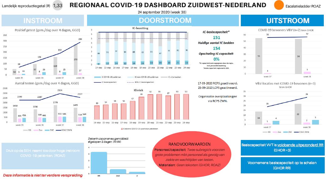 Regionaal COVID-19 dashboard Zuidwest-Nederland